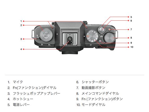 X-T100軍艦部